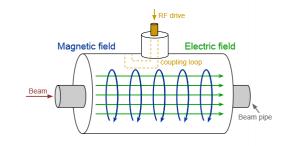 Basic operation of RF source