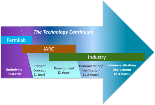 Bridging the Gap between Research and Industrial Applications